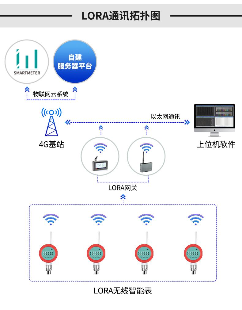 無線壓力傳感器儀表
